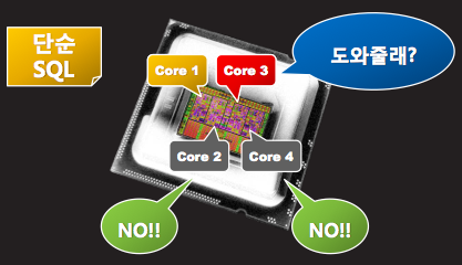 MySQL Single Core Processing