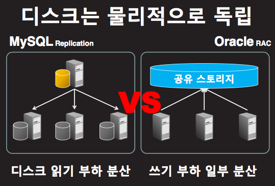 MySQL Replication과 Oracle RAC 비교