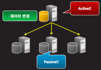 MySQL Replication 서버 구성