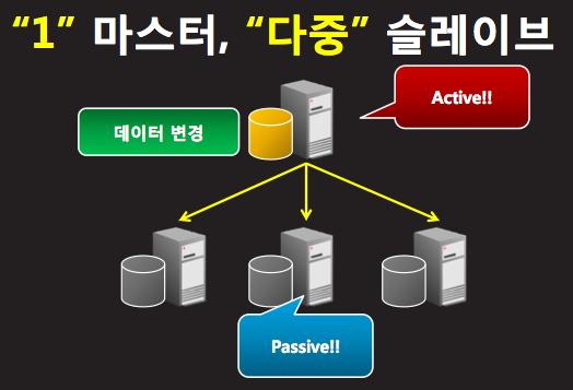 MySQL Replicaton Master Slave