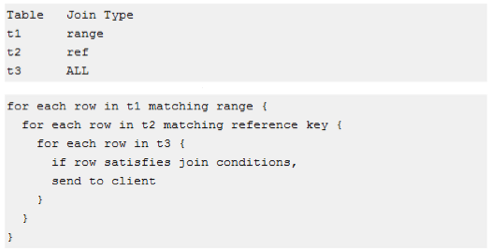 Nested Loop Join in MySQL