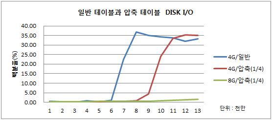 디스크 압축에 따른 DISK I/O 비교