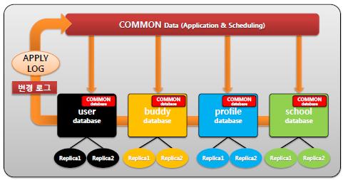 Datastore Concept
