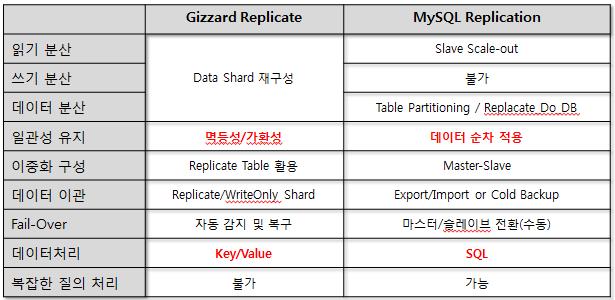 Gizzard VS MySQL