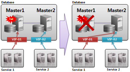High Availability : Multi-Master