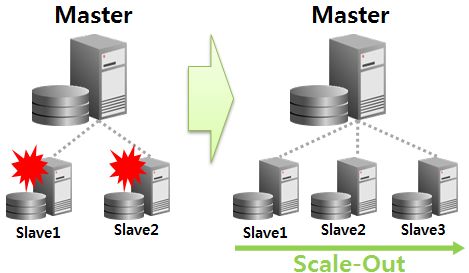 MySQL Replication Scale Out