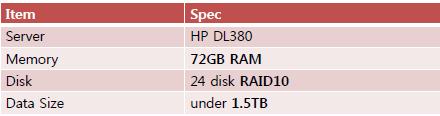 MySQL Server Spec