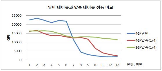 디스크 압축에 따른 QPS 비교