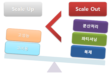 Scale up VS Scale out