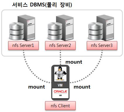 Export/Import를 위한 nfs 서버 구성