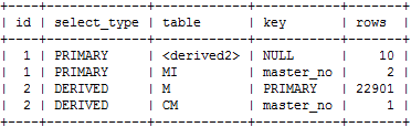 SQL Plan Case3-2