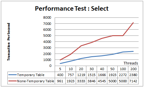 Performance Test Select Result