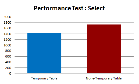 Performance Test 1000 Rows Select Result