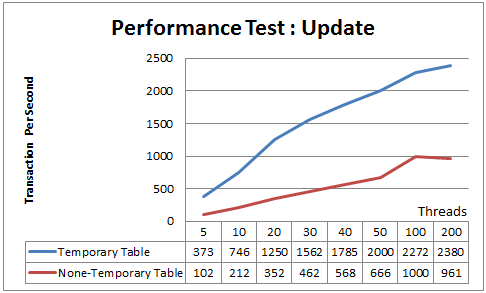 Performance Test Update Result