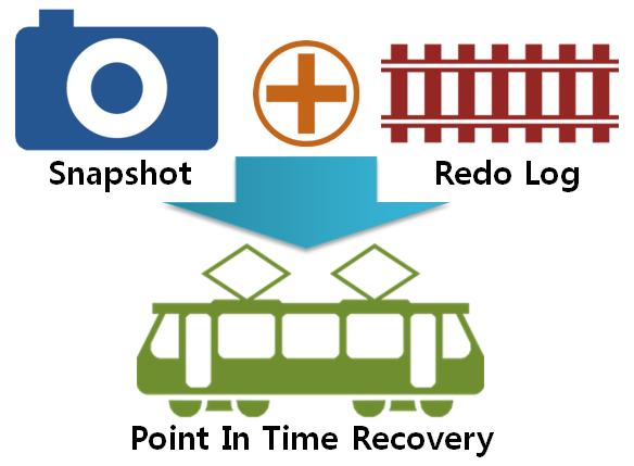 memsql data recovery
