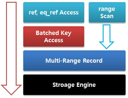 MariaDB Batched Key Access Join