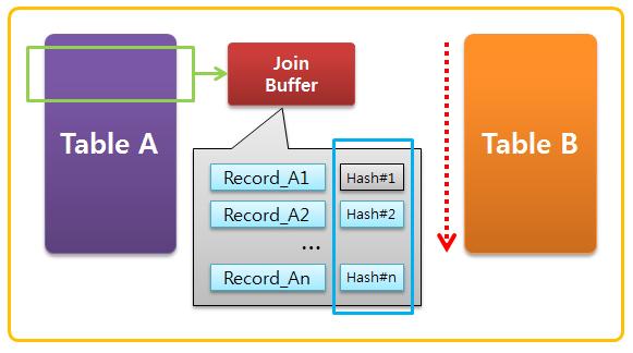 MariaDB Block Hash Join