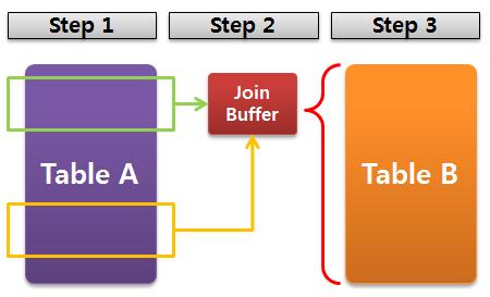 MariaDB Block Nested Loop Join