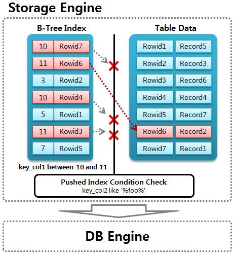 MariaDB Index Condition Pushdown
