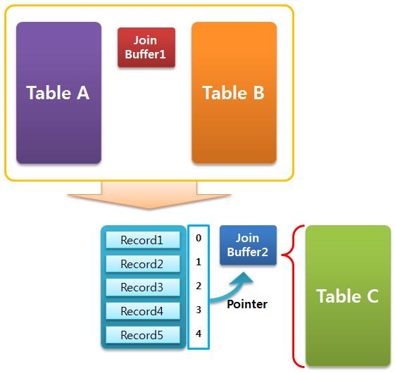 MariaDB incremental join buffer
