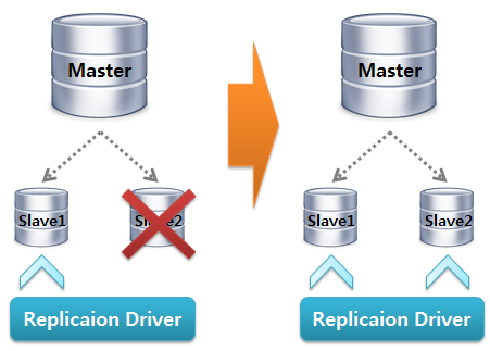 MySQL Replication Driver Failover1