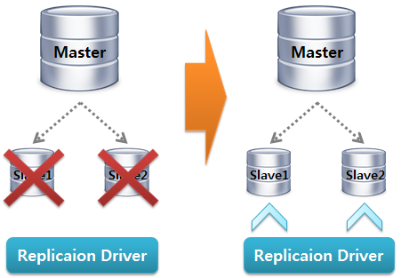 MySQL Replication Driver Failover2