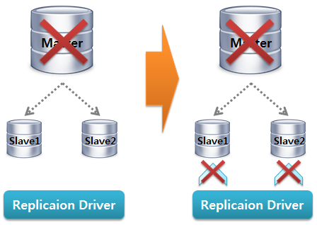 MySQL Replication Driver Failover3