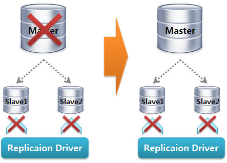 MySQL Replication Driver Failover4
