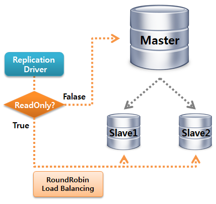 MySQL Replication Driver