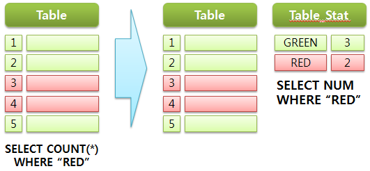 Count Stat Table