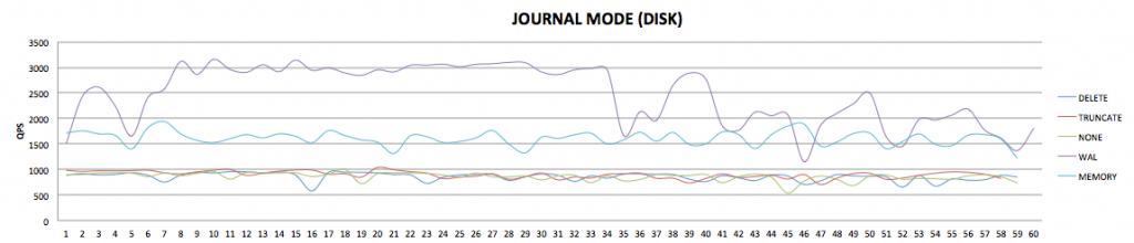 Journal Mode에 따른 성능 비교(SATA)