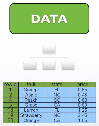 SQLite Data