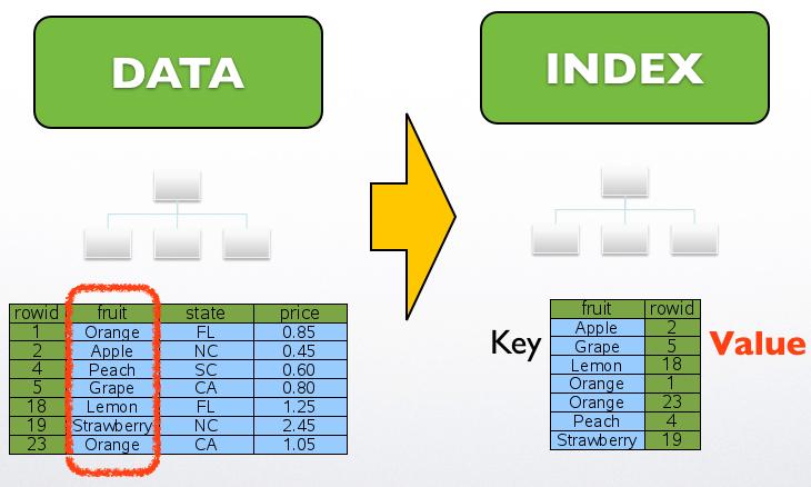 SQLite Index