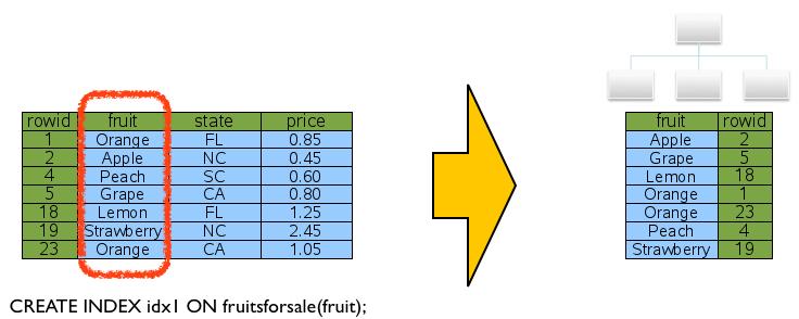 SQLite Lookup By Index