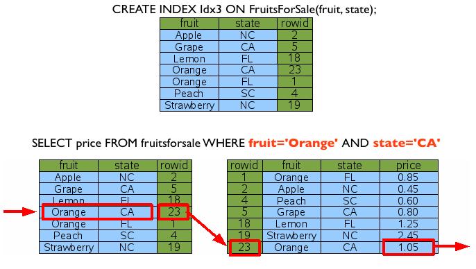 SQLite Lookup By Index7