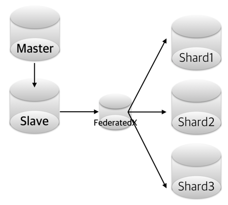 FederatedX-Shard-Reorg1