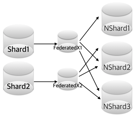 FederatedX-Shard-Reorg2