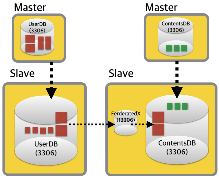 Migrate-With-FerderatedX-1