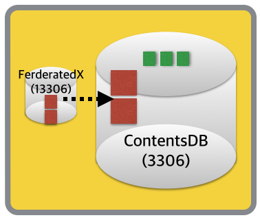 Migrate-With-FerderatedX-2