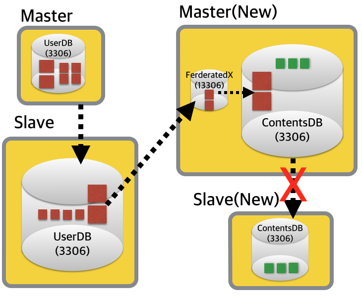 Migrate-With-FerderatedX-3