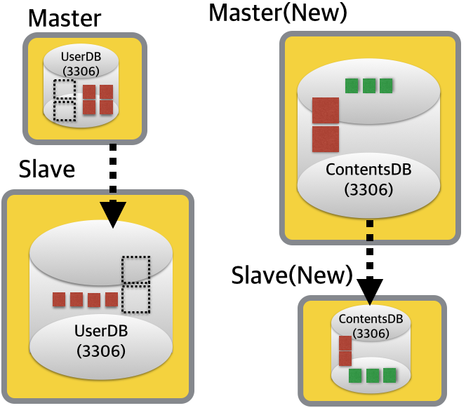 Migrate-With-FerderatedX-4
