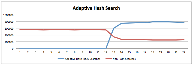 InnoDB-Adaptive-Hash-Index-Effect3