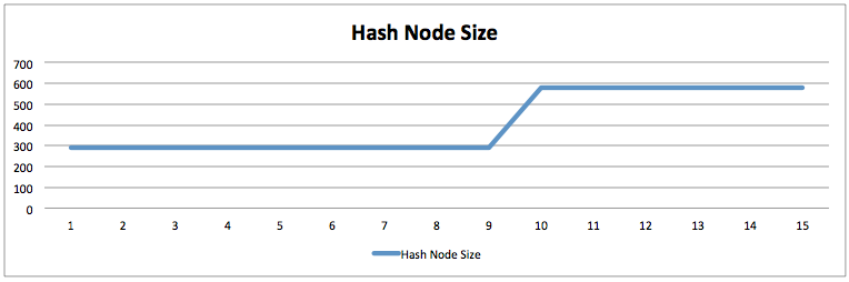 InnoDB-Adaptive-Hash-Index-Effect5