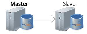 MYSQL-2-NODES-REPL