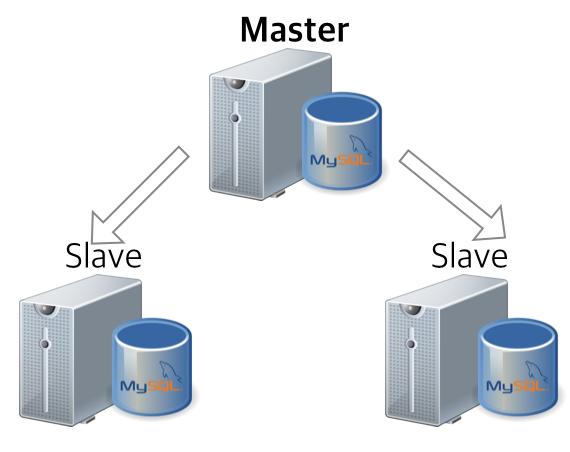 MYSQL-3-NODES-REPL