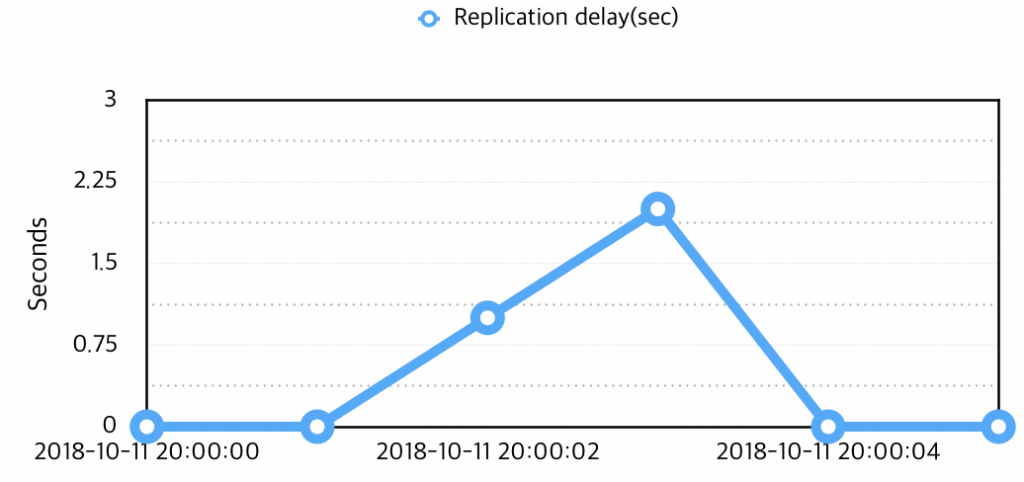 Replication-Delay