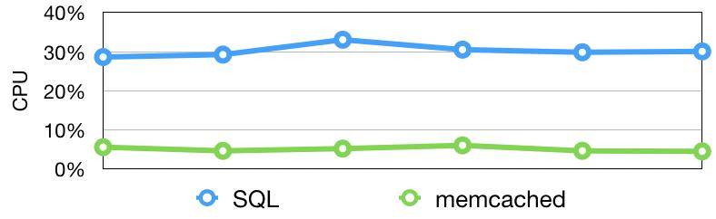 SQL vs memcache