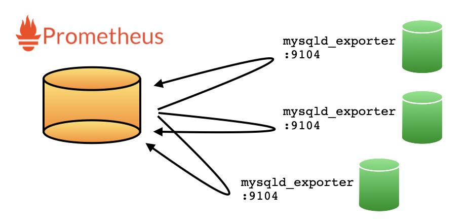 prometheus & exporter